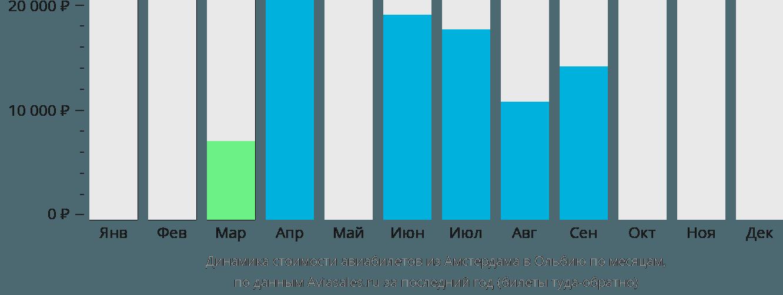 Динамика стоимости авиабилетов из Амстердама в Ольбию по месяцам