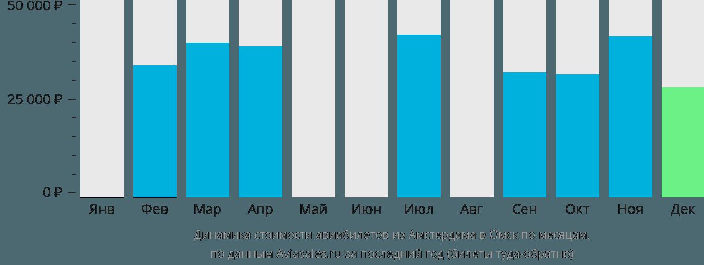 Динамика стоимости авиабилетов из Амстердама в Омск по месяцам