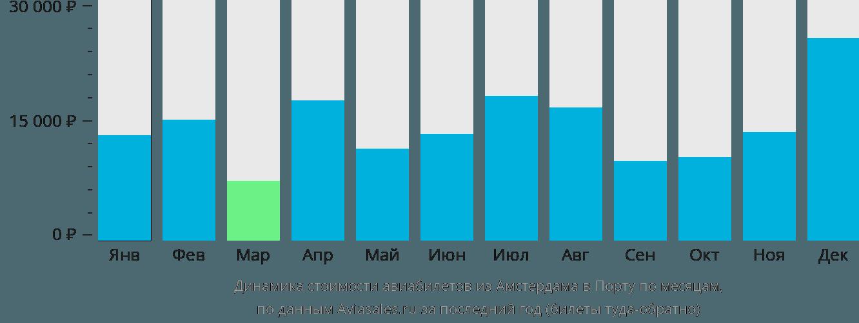 Динамика стоимости авиабилетов из Амстердама в Порту по месяцам