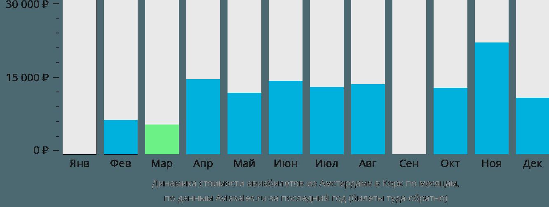 Динамика стоимости авиабилетов из Амстердама в Корк по месяцам