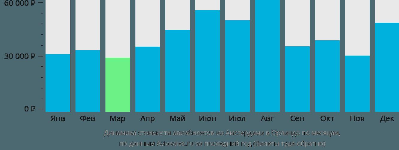 Динамика стоимости авиабилетов из Амстердама в Орландо по месяцам