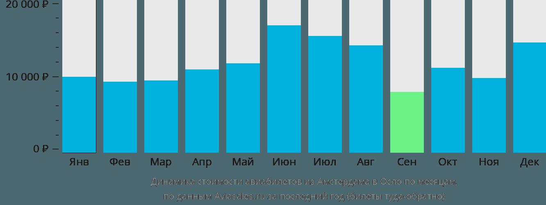 Динамика стоимости авиабилетов из Амстердама в Осло по месяцам