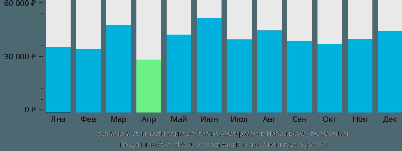Динамика стоимости авиабилетов из Амстердама в Новосибирск по месяцам