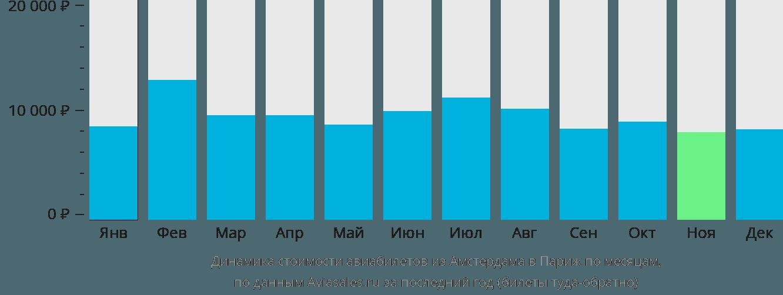 Динамика стоимости авиабилетов из Амстердама в Париж по месяцам