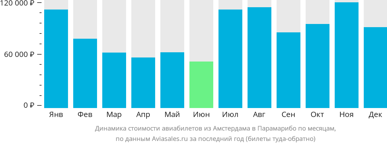 Динамика стоимости авиабилетов из Амстердама в Парамарибо по месяцам