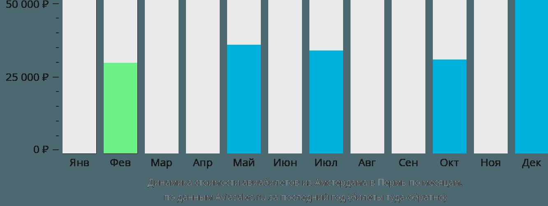 Динамика стоимости авиабилетов из Амстердама в Пермь по месяцам