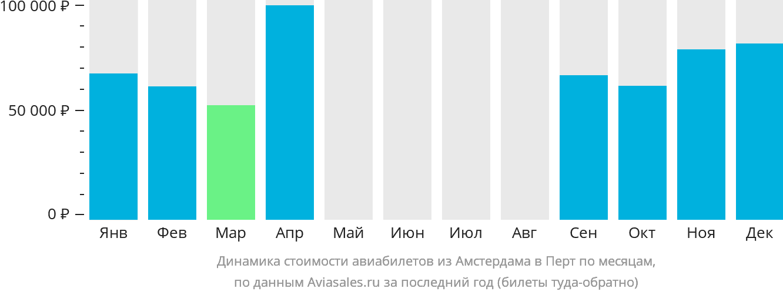 Динамика стоимости авиабилетов из Амстердама в Перт по месяцам