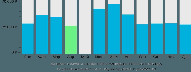 Динамика стоимости авиабилетов из Амстердама в Финикс по месяцам