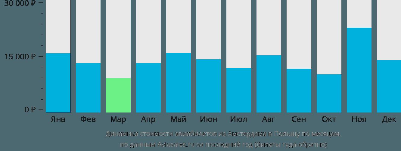 Динамика стоимости авиабилетов из Амстердама в Польшу по месяцам