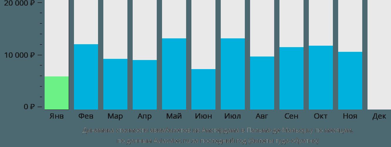 Динамика стоимости авиабилетов из Амстердама в Пальма-де-Мальорку по месяцам