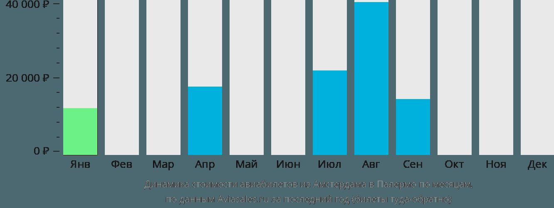 Динамика стоимости авиабилетов из Амстердама в Палермо по месяцам