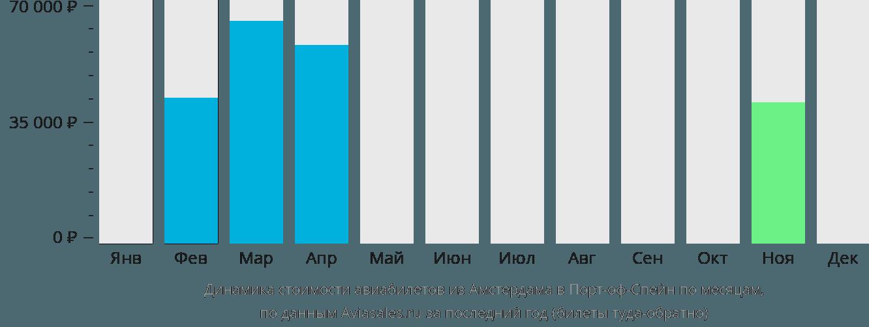 Динамика стоимости авиабилетов из Амстердама в Порт-оф-Спейн по месяцам
