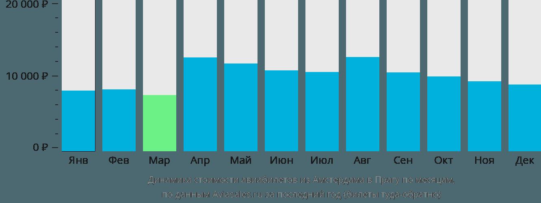 Динамика стоимости авиабилетов из Амстердама в Прагу по месяцам