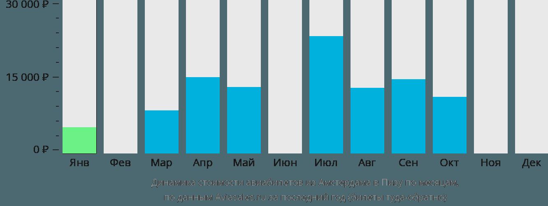 Динамика стоимости авиабилетов из Амстердама в Пизу по месяцам