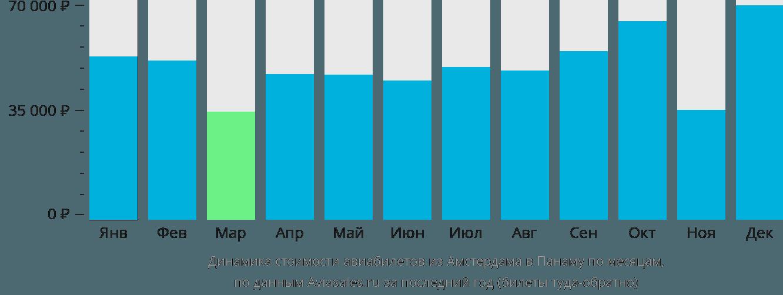 Динамика стоимости авиабилетов из Амстердама в Панаму по месяцам