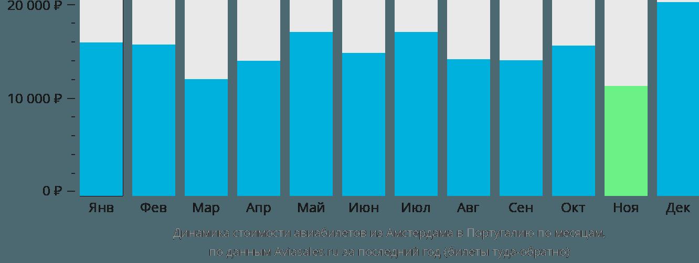 Динамика стоимости авиабилетов из Амстердама в Португалию по месяцам