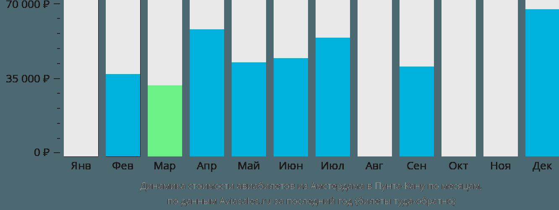 Динамика стоимости авиабилетов из Амстердама в Пунта-Кану по месяцам