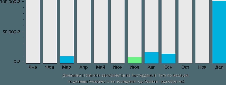 Динамика стоимости авиабилетов из Амстердама в Пулу по месяцам