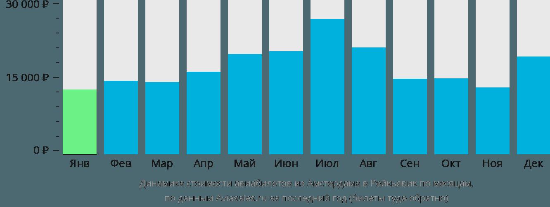 Динамика стоимости авиабилетов из Амстердама в Рейкьявик по месяцам