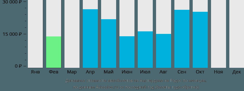 Динамика стоимости авиабилетов из Амстердама на Родос по месяцам