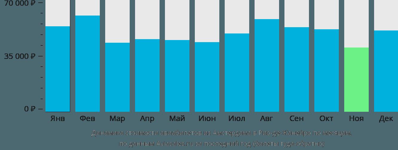 Динамика стоимости авиабилетов из Амстердама в Рио-де-Жанейро по месяцам