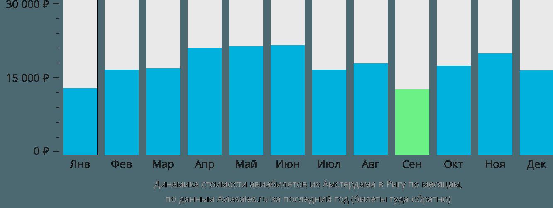Динамика стоимости авиабилетов из Амстердама в Ригу по месяцам