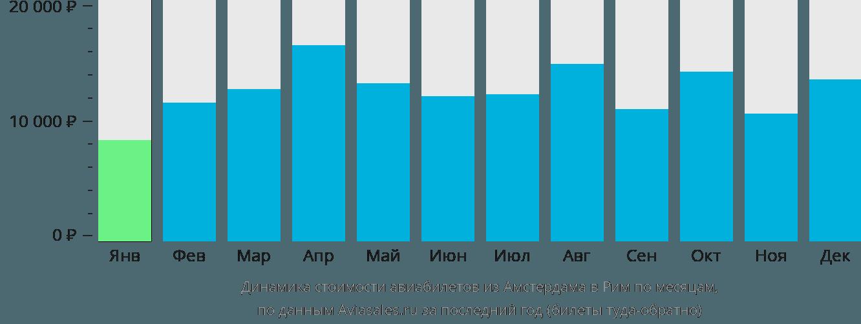 Динамика стоимости авиабилетов из Амстердама в Рим по месяцам