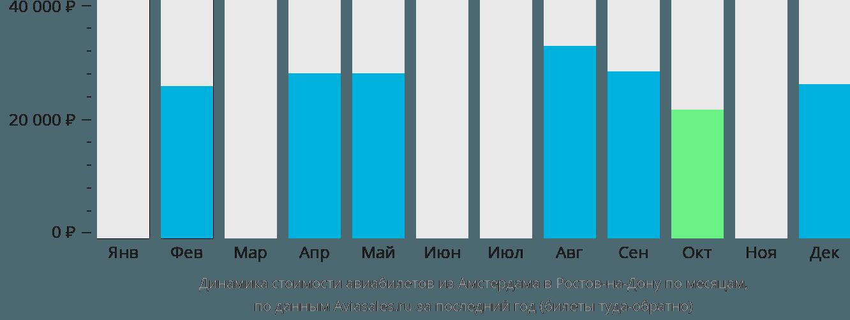 Динамика стоимости авиабилетов из Амстердама в Ростов-на-Дону по месяцам
