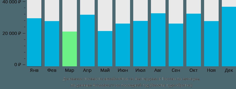 Динамика стоимости авиабилетов из Амстердама в Россию по месяцам