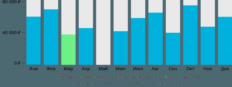 Динамика стоимости авиабилетов из Амстердама в Сан-Паулу по месяцам