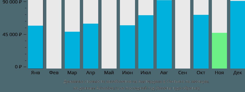 Динамика стоимости авиабилетов из Амстердама в Сантьяго по месяцам