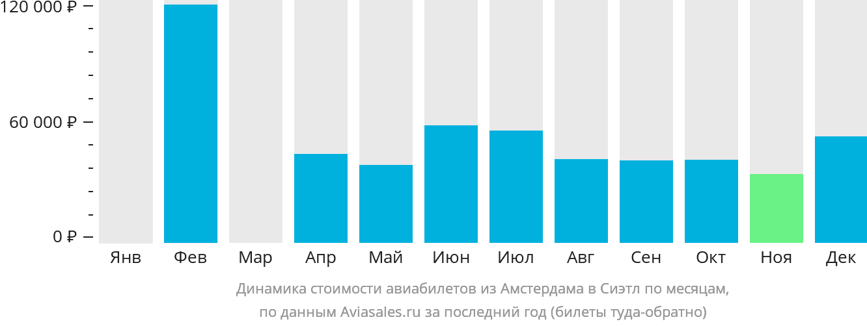 Динамика стоимости авиабилетов из Амстердама в Сиэтл по месяцам