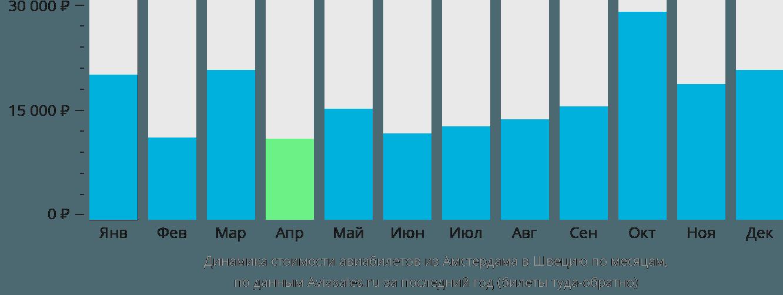 Динамика стоимости авиабилетов из Амстердама в Швецию по месяцам