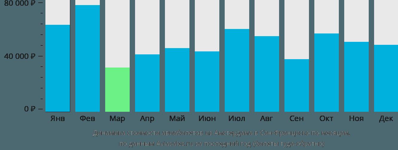 Динамика стоимости авиабилетов из Амстердама в Сан-Франциско по месяцам