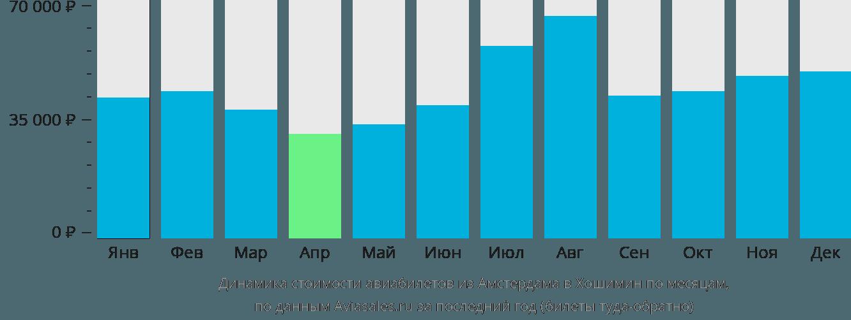 Динамика стоимости авиабилетов из Амстердама в Хошимин по месяцам