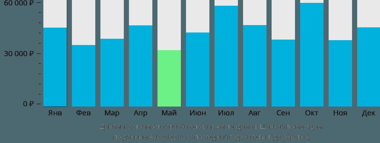 Динамика стоимости авиабилетов из Амстердама в Шанхай по месяцам