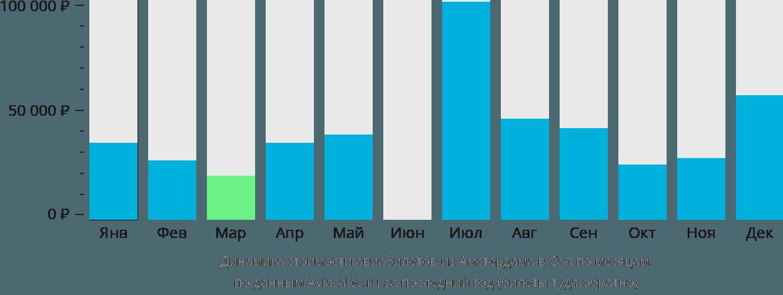Динамика стоимости авиабилетов из Амстердама в Сал по месяцам