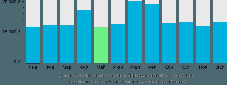 Динамика стоимости авиабилетов из Амстердама в Сингапур по месяцам