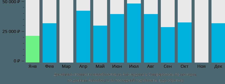 Динамика стоимости авиабилетов из Амстердама в Симферополь по месяцам