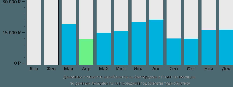 Динамика стоимости авиабилетов из Амстердама в Сплит по месяцам
