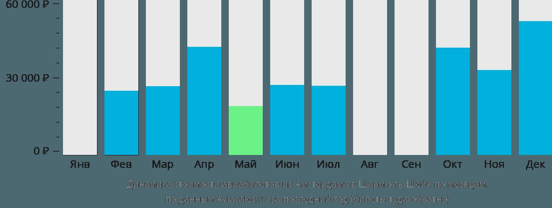 Динамика стоимости авиабилетов из Амстердама в Шарм-эль-Шейх по месяцам