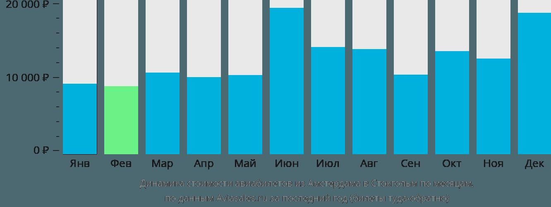 Динамика стоимости авиабилетов из Амстердама в Стокгольм по месяцам