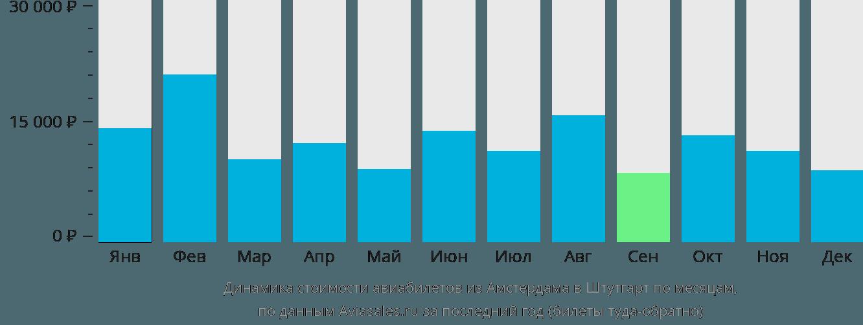 Динамика стоимости авиабилетов из Амстердама в Штутгарт по месяцам