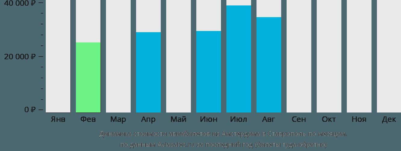 Динамика стоимости авиабилетов из Амстердама в Ставрополь по месяцам