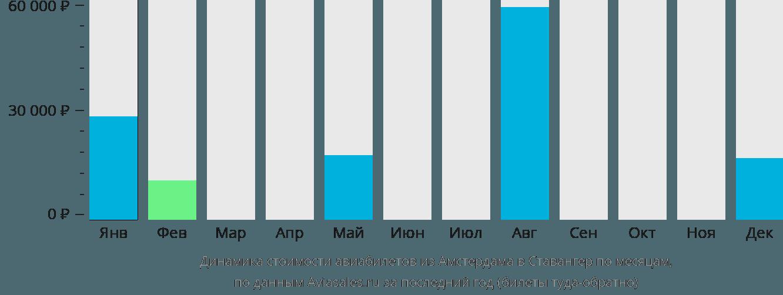 Динамика стоимости авиабилетов из Амстердама в Ставангер по месяцам