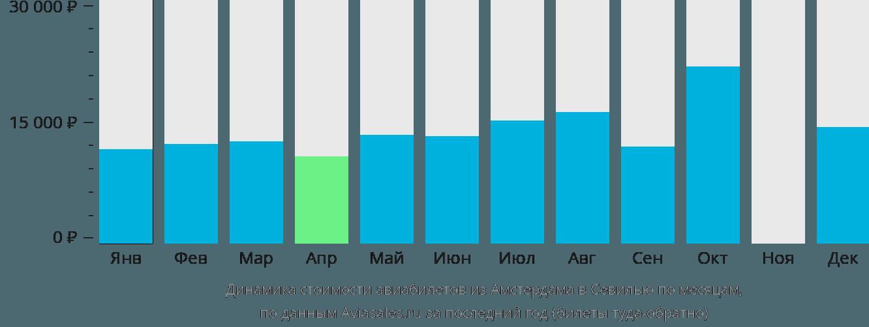 Динамика стоимости авиабилетов из Амстердама в Севилью по месяцам