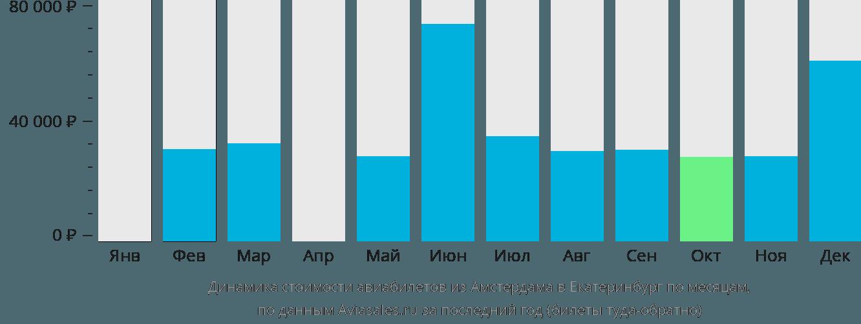 Динамика стоимости авиабилетов из Амстердама в Екатеринбург по месяцам