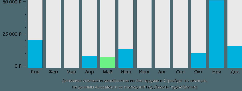 Динамика стоимости авиабилетов из Амстердама в Страсбург по месяцам