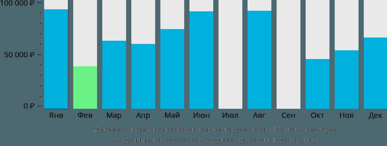 Динамика стоимости авиабилетов из Амстердама в Синт-Мартен по месяцам