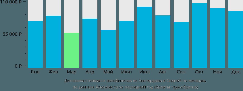 Динамика стоимости авиабилетов из Амстердама в Сидней по месяцам
